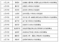 """宁乡市 """"百企千岗进高校""""工业企业产业链 2018"""