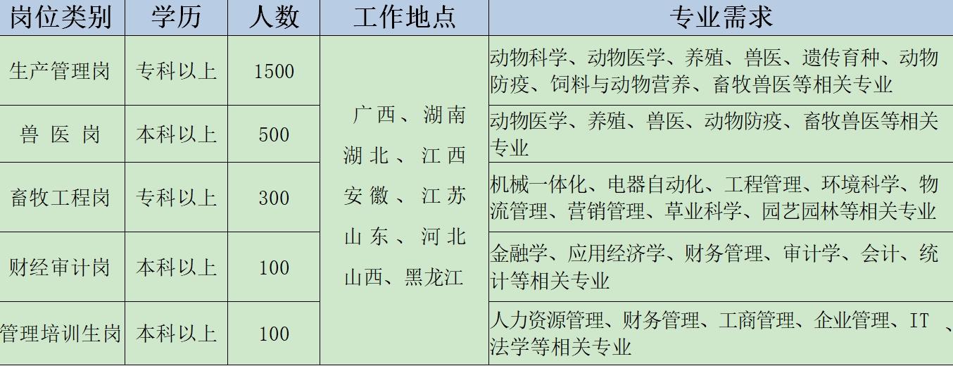 汉世伟食品集团 2021 届校园招聘简章